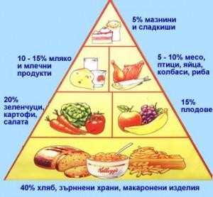 hranitelna-piramida